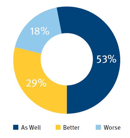 How do you believe ESG integrated portfolios are likely to perform relative to non-ESG integrated portfolios?
